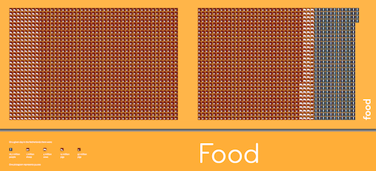 NLGRAPHfoodtitle534.png