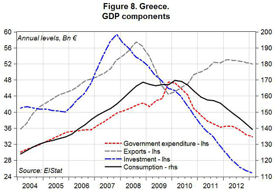 SA_Greece-2013_GDP-Components_figuur534.png
