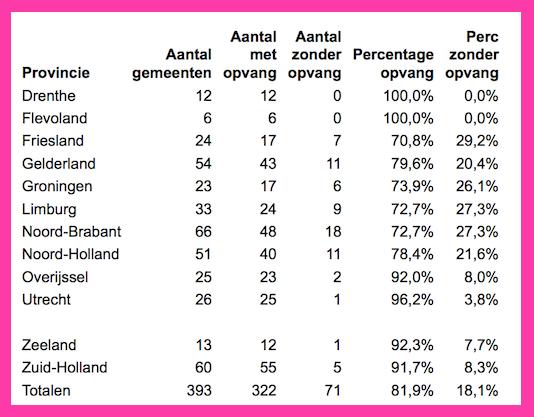 azcperprovinciepercentages.png