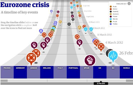 eurocrisistijdlijndesdoods.jpg