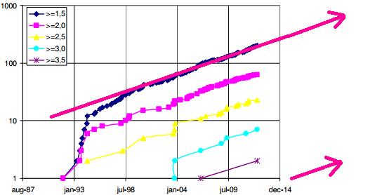 figuurBeigenvoorspelling534.png