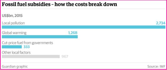 fossilfuelsubsidiesbreakdown.png