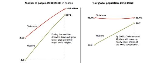 groeimoslimschristenen.png