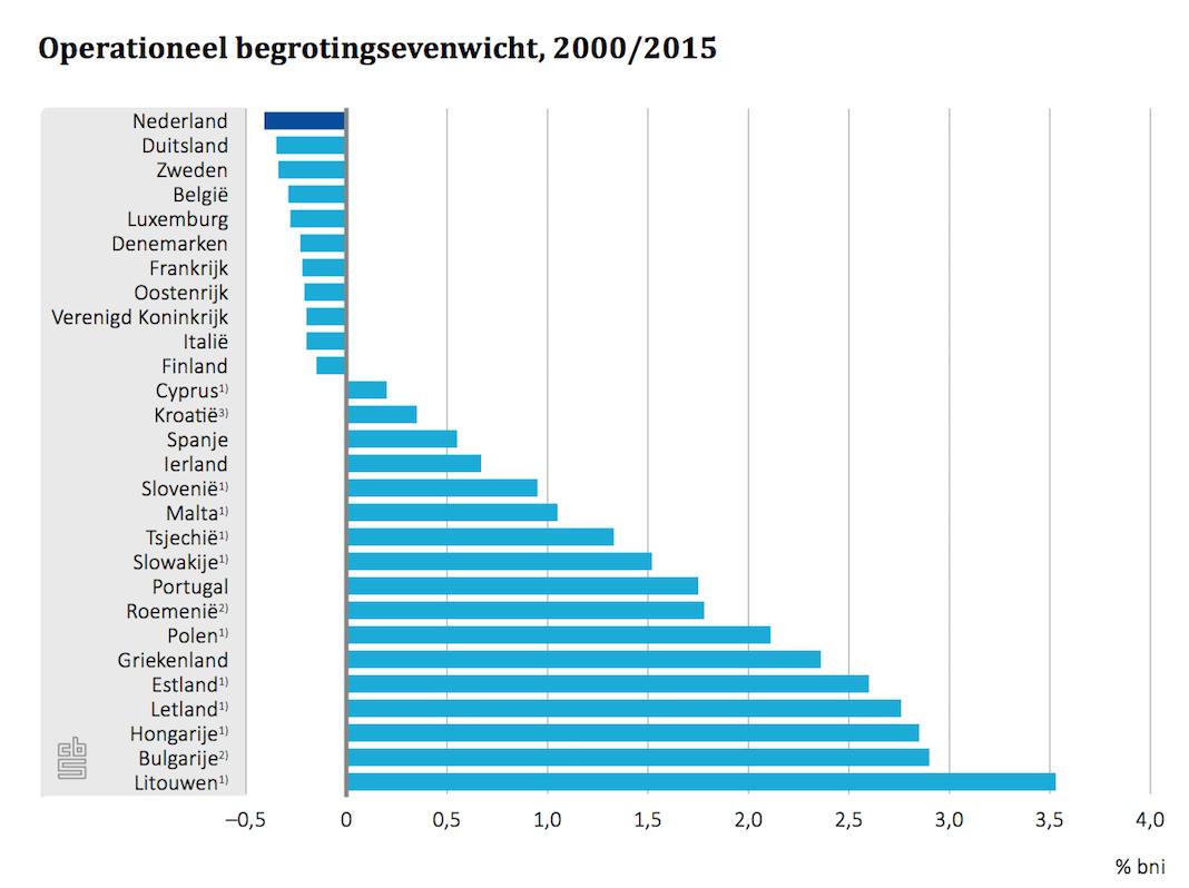 nederlandgrootstenettobetaler.png