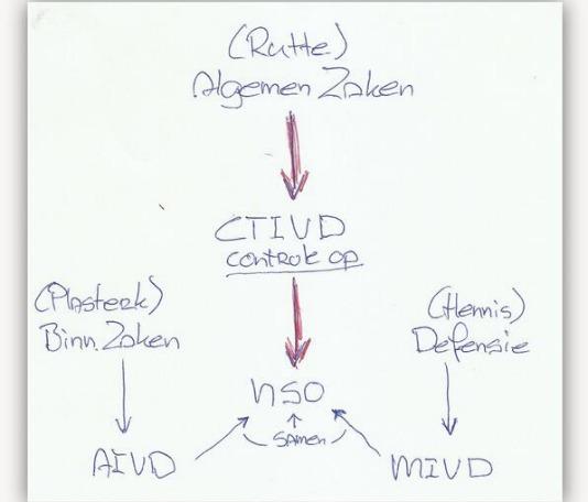 organogramvandevalvanderegering.jpg