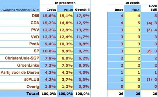 peilingenpalingenprognosesedit.jpg
