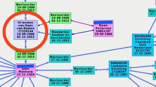 vanbaalenorganogram534bsn.jpg